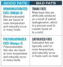 image of good fats bad fats